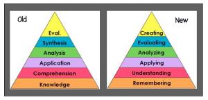 Blooms Taxonomy vs. Common Core