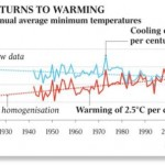 Surprised? Australian Bureau of Meteorology accused of manipulating historic temperature records to fit a predetermined view of global warming