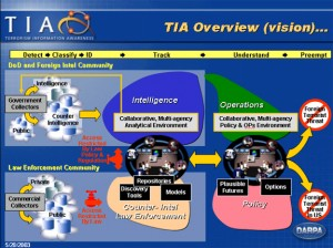 TIA Overview