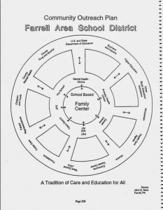 "Farrell (Pennsylvania) ""hub"" community education diagram"