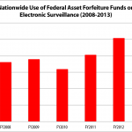 Asset Forfeiture and the Cycle of Electronic Surveillance Funding