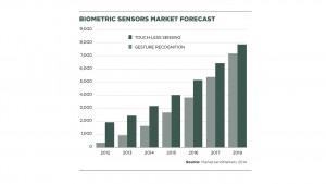 Biometrics-sensors-market